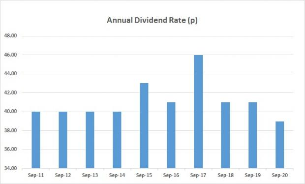 Annual dividend in pence as at September 2020