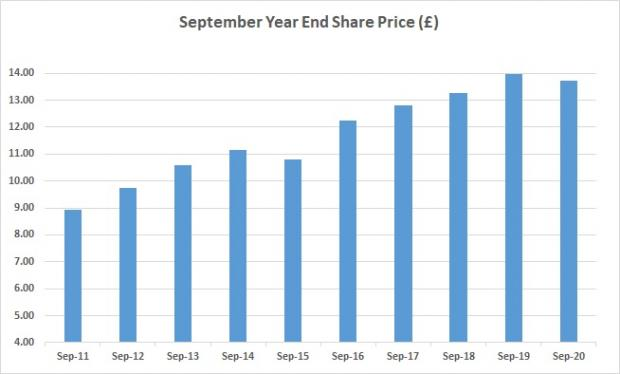 Year end share price as at September 2020