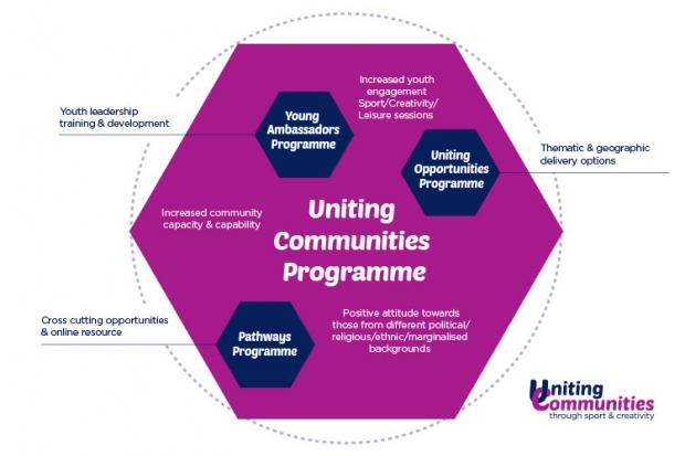 Diagram showing Uniting Communities programmes