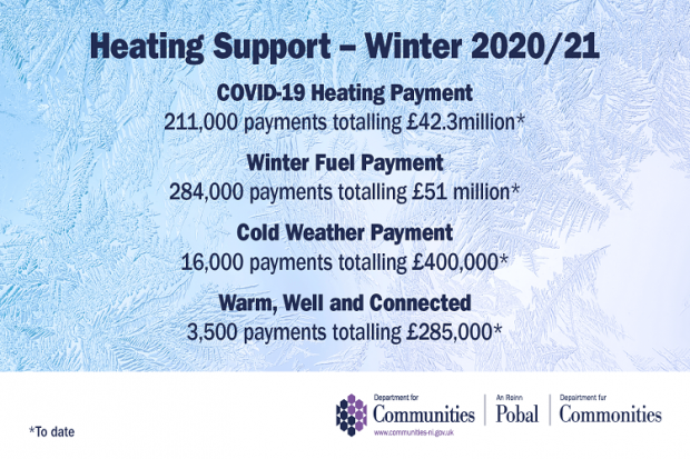 Communities Minister welcomes distribution of over £42m in Covid-19 Heating Payments